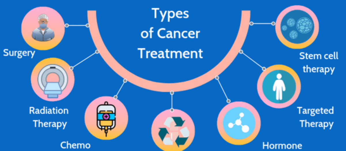 types-of-cancer-treatment-1600x700-1-1200x525.png